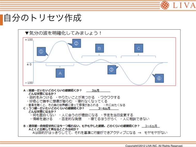 【写真】自分のとりせつリスト。松浦さんの気分の波が心電図のように記載してある。